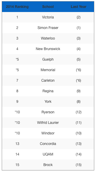 Comprehensive top ranking universities in Canada by Maclean's Magazine.